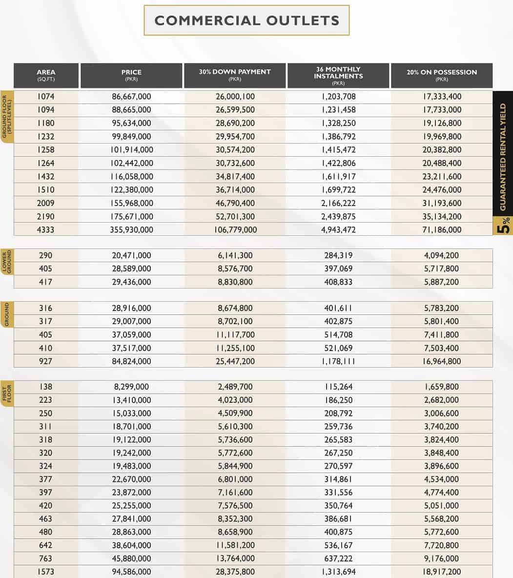 Commercial Outlets Payment Plan (1)